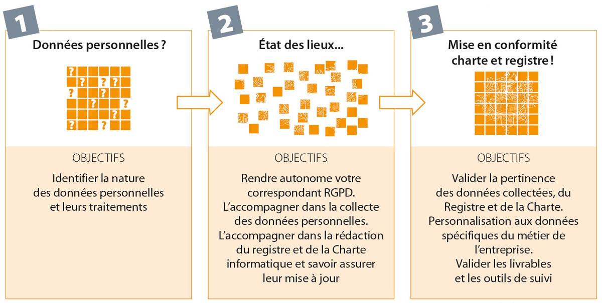 Objectifs RGPD